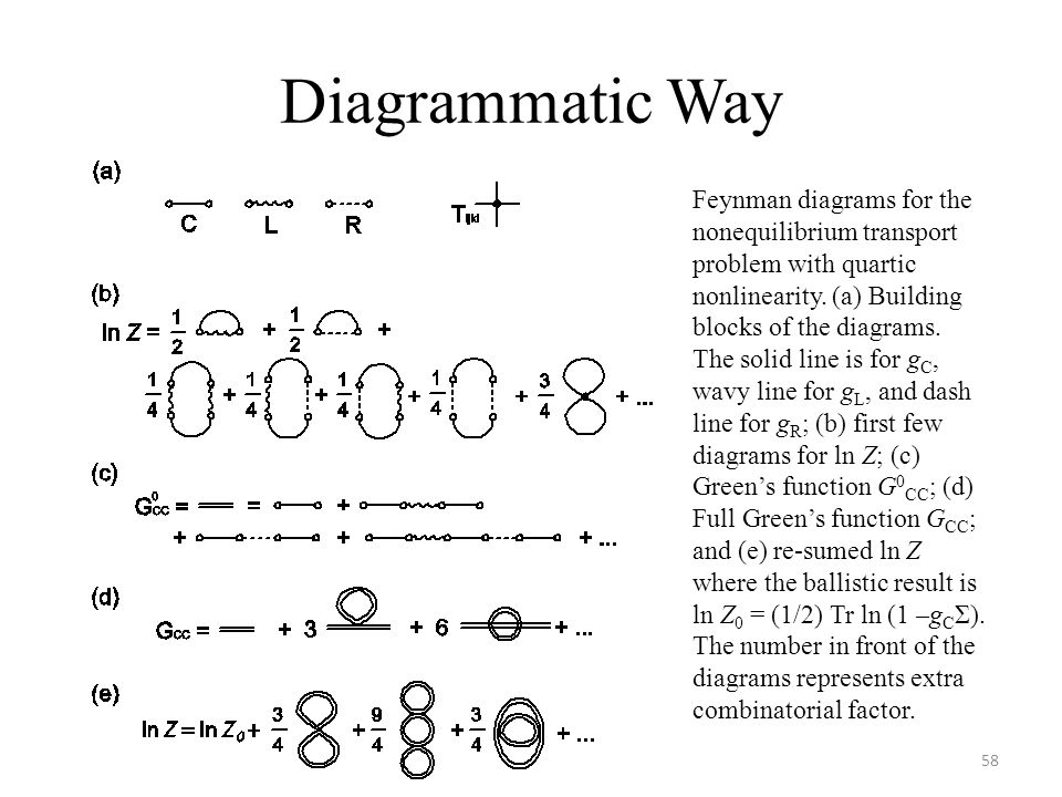 Diagrammatic Way 58 Feynman diagrams for the nonequilibrium transport problem with quartic nonlinearity. (a) Building blocks of the diagrams. The soli