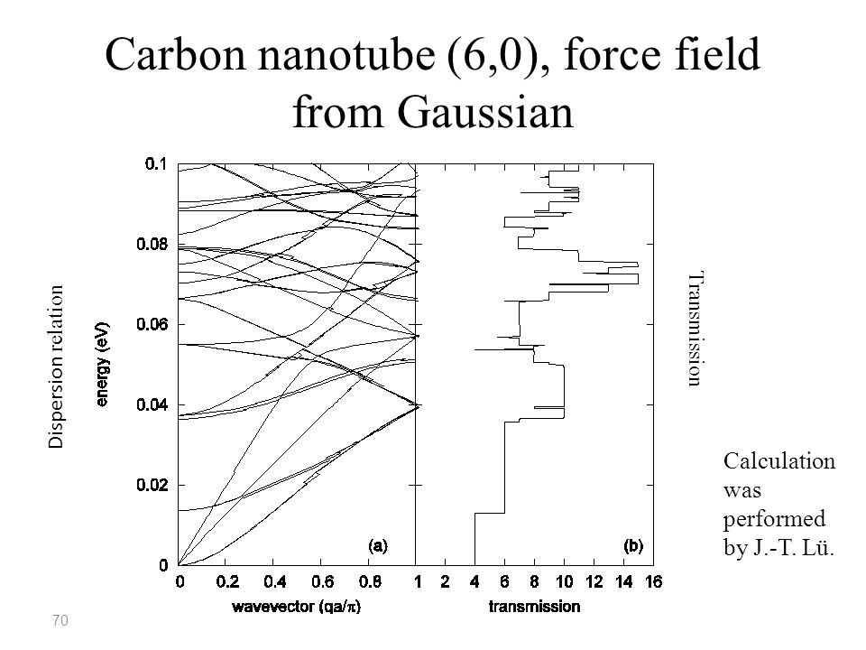 70 Carbon nanotube (6,0), force field from Gaussian Dispersion relation Transmission Calculation was performed by J.-T. Lü.
