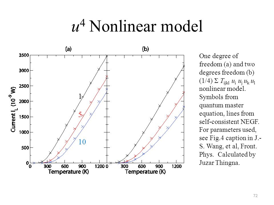 u 4 Nonlinear model 72 One degree of freedom (a) and two degrees freedom (b) (1/4) Σ T ijkl u i u j u k u l nonlinear model. Symbols from quantum mast