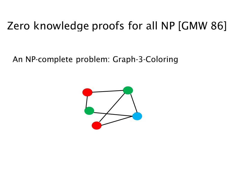 Zero knowledge proofs for all NP [GMW 86] Zero knowledge proof system for NP An NP-complete problem: Graph-3-Coloring