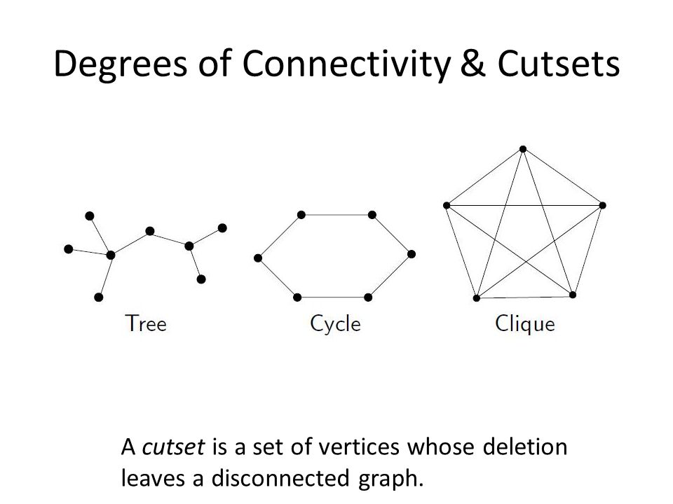 A cutset is a set of vertices whose deletion leaves a disconnected graph.