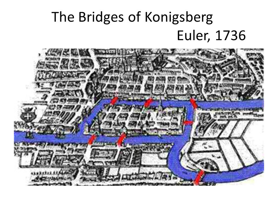 The Bridges of Konigsberg Euler, 1736
