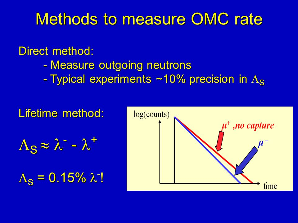 Methods to measure OMC rate Direct method: - Measure outgoing neutrons - Typical experiments ~10% precision in  S Lifetime method:  S  - - +  S = 0.15% - !