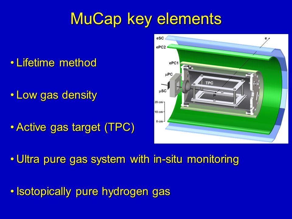 MuCap key elements Lifetime methodLifetime method Low gas densityLow gas density Active gas target (TPC)Active gas target (TPC) Ultra pure gas system