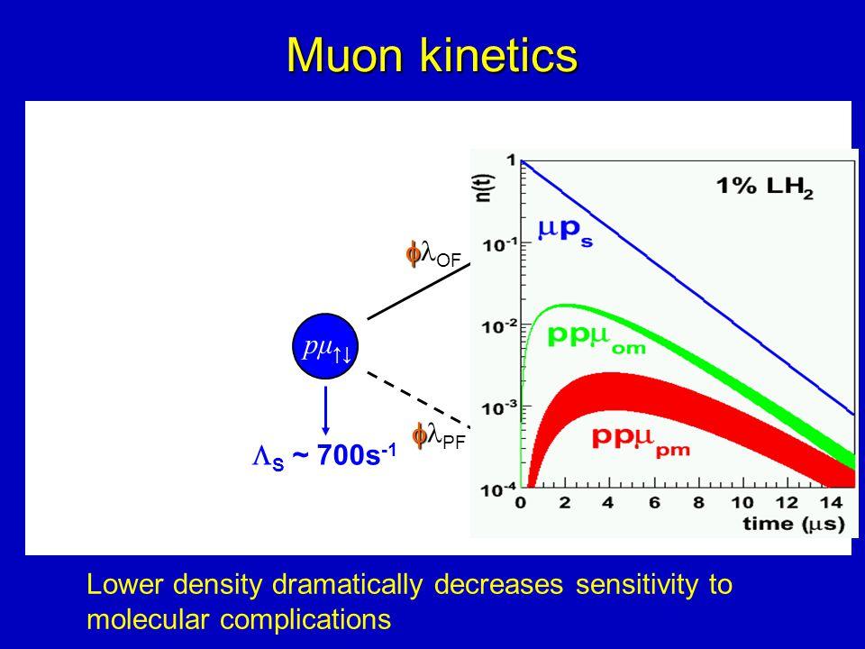 pμ ↑↓  S ~ 700s -1 OP ortho (J=1) ppμ   OF para (J=0) ppμ   PF  OM ~ ¾  S  PM ~ ¼  S Muon kinetics Lower density dramatically decreases sensitivity to molecular complications