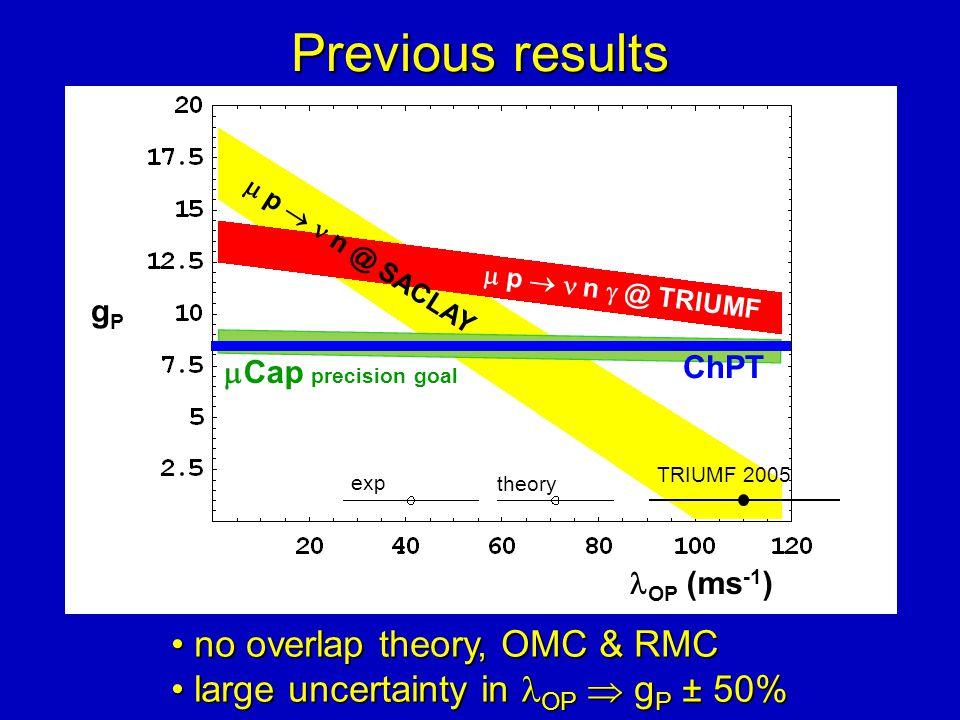 Previous results OP (ms -1 )  Cap precision goal exp theory TRIUMF 2005  p  n @ SACLAY  p   n  @ TRIUMF gPgP no overlap theory, OMC & RMC no overlap theory, OMC & RMC large uncertainty in OP  g P ± 50% large uncertainty in OP  g P ± 50% ChPT