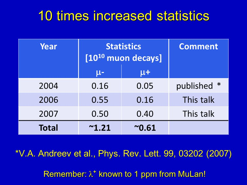 10 times increased statistics YearStatistics [10 10 muon decays] Comment -- ++ 20040.160.05published * 20060.550.16This talk 20070.500.40This talk