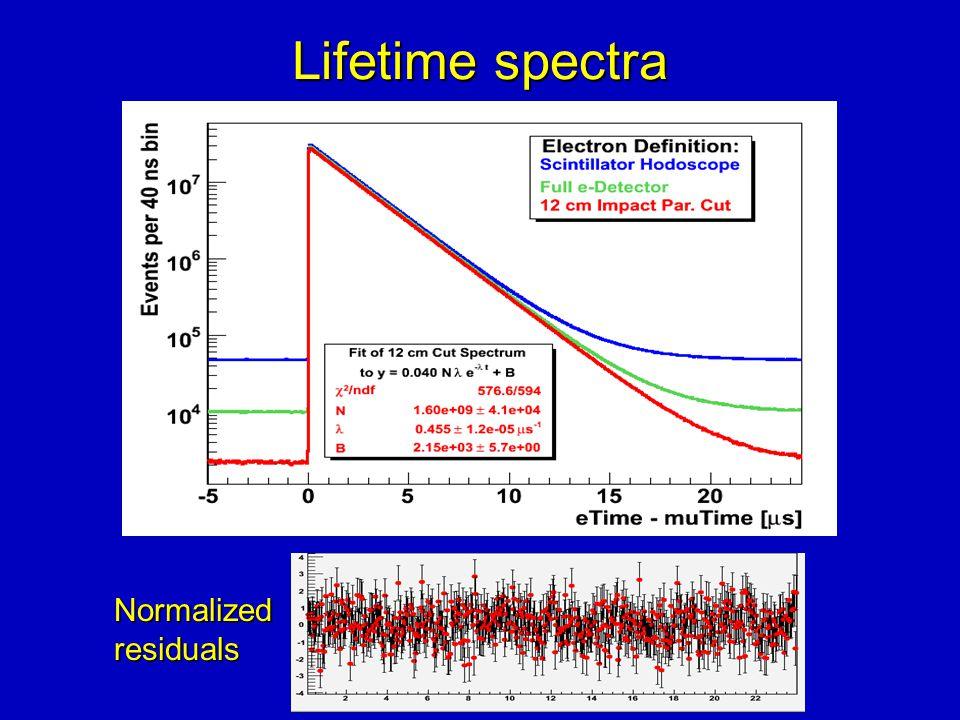 Lifetime spectra Normalizedresiduals