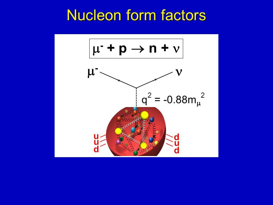 --  - + p  n + q 2 = -0.88m  2 Nucleon form factors u u d d u d