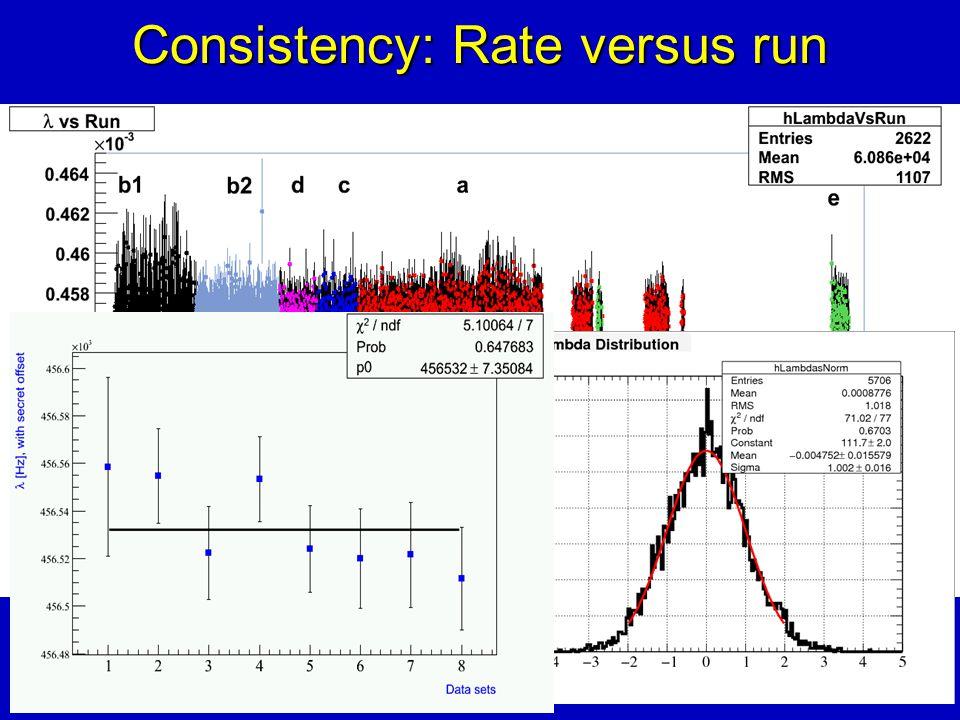 Consistency: Rate versus run Data run number (~3 minutes per run)