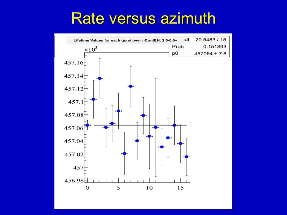 Rate versus azimuth
