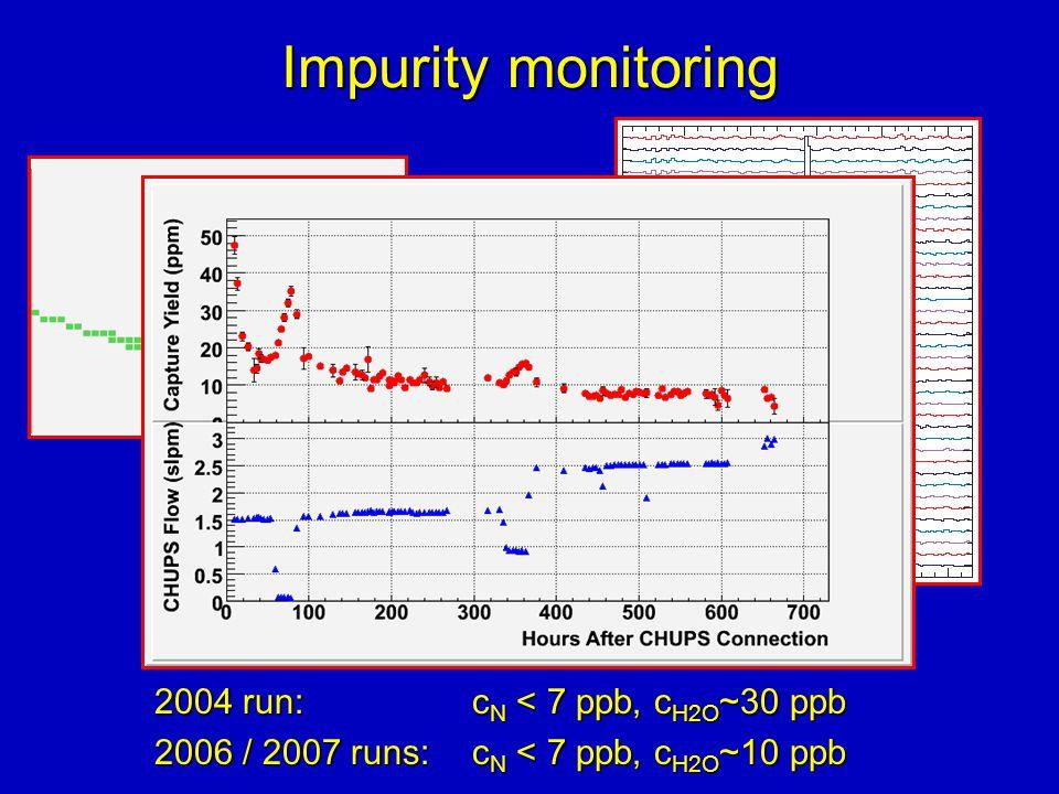 Impurity monitoring 2004 run: c N < 7 ppb, c H2O ~30 ppb 2006 / 2007 runs: c N < 7 ppb, c H2O ~10 ppb Imp.