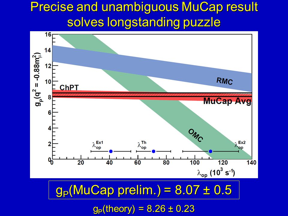 Precise and unambiguous MuCap result solves longstanding puzzle g P (theory) = 8.26 ± 0.23 g P (MuCap prelim.) = 8.07 ± 0.5