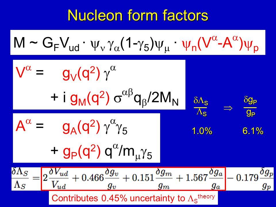 Nucleon form factors V  = g V (q 2 )   + i g M (q 2 )   q  /2M N M ~ G F V ud ·    (1-  5 )   ·  n (V  -A  )  p A  = g A (q 2 )  