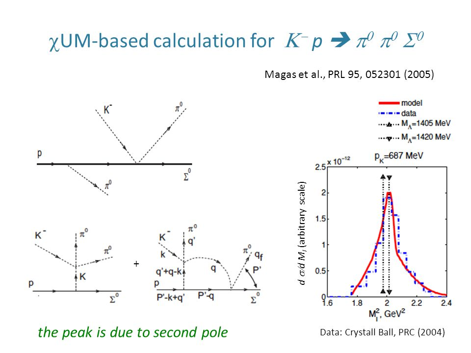  UM-based calculation for    p        Magas et al., PRL 95, 052301 (2005) + Data: Crystall Ball, PRC (2004) the peak is due to second pole d  d M I (arbitrary scale)