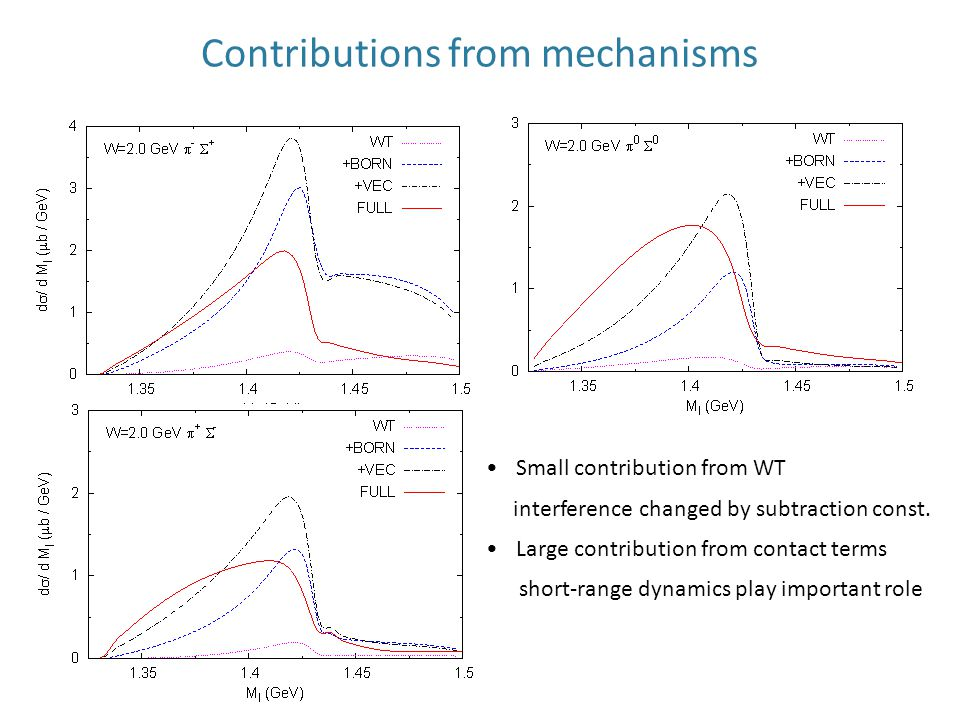 Contributions from mechanisms Small contribution from WT interference changed by subtraction const.
