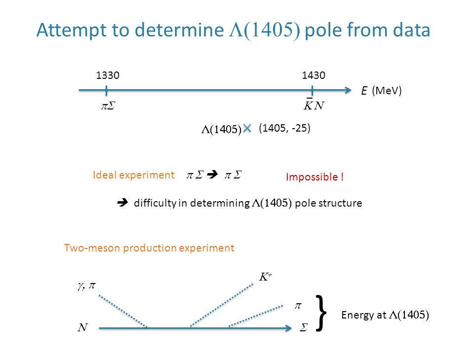 Attempt to determine  pole from data E   _ 13301430 (MeV) (1405, -25)  Ideal experiment    Impossible .
