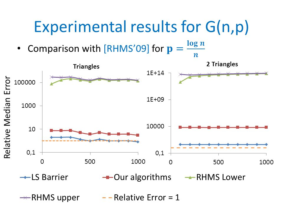 Experimental results (SNAP)