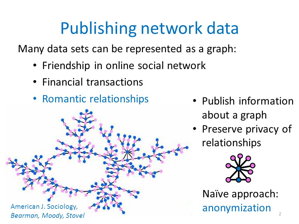 Goal: Publish structural information about a graph Publishing network data Database Relationships Users A queries answers ) ( Government, researchers, businesses (or) Malicious adversary 3 Anonymization not sufficient [Backström, Dwork, Kleinberg '07, Narayanan, Shmatikov '09, Narayanan, Shi, Rubinstein '11] Ideal: Algorithms with rigorous privacy guarantee, no assumptions about attacker's prior information/algorithm