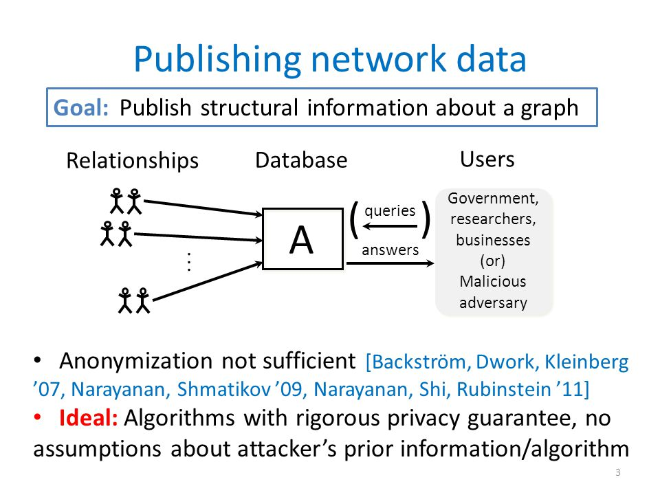 Limits incremental information by hiding presence/absence of an individual relationship Database Relationships Users A queries answers ) ( Government, researchers, businesses (or) Malicious adversary Differential privacy [Dwork, McSherry, Nissim, Smith '06] 4 Neighbors: Graphs G and G' that differ in one edge Answers on neighboring graphs should be similar