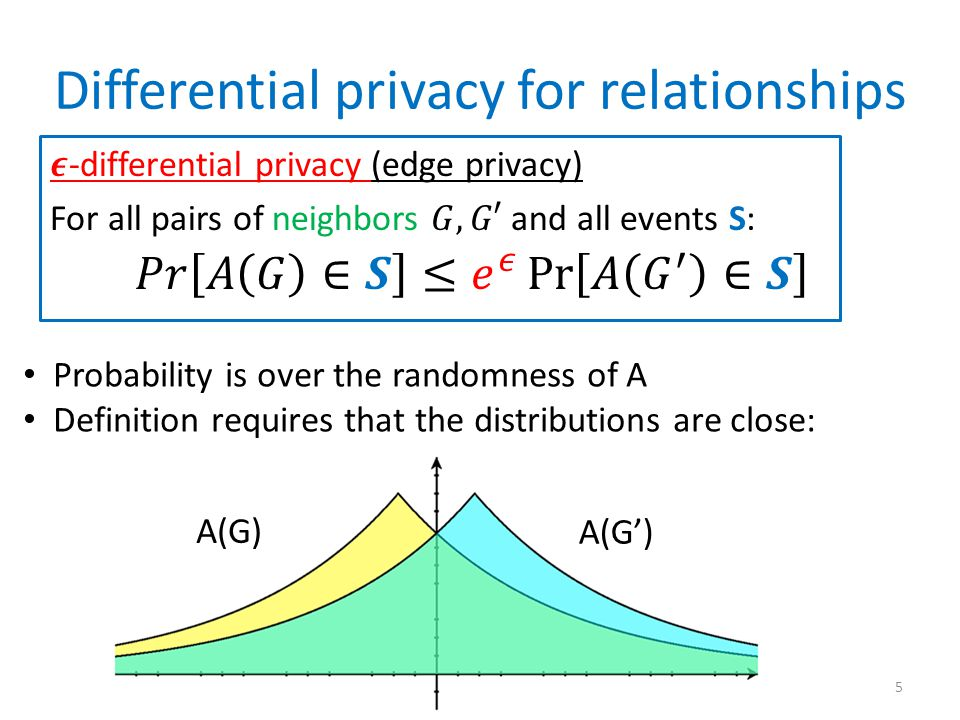 Differential privacy for relationships 5 A(G) A(G') Probability is over the randomness of A Definition requires that the distributions are close: