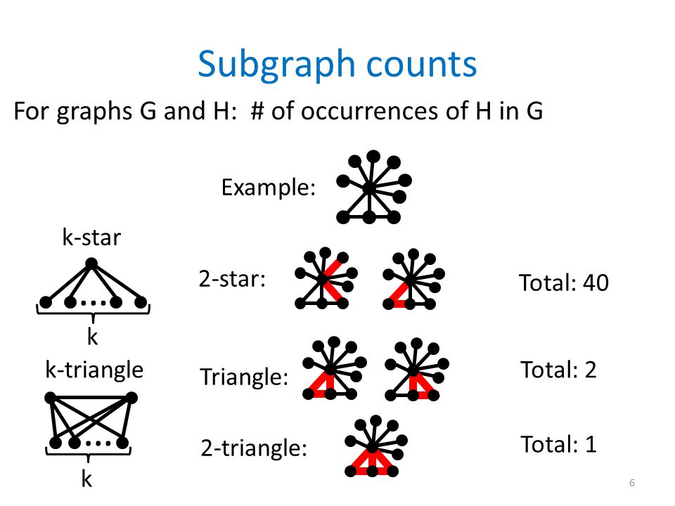 For graphs G and H: # of occurrences of H in G Subgraph counts Example: Total: 40 Total: 2 Total: 1 Triangle: 2-star: 2-triangle: k-star … k k-triangle k … 6