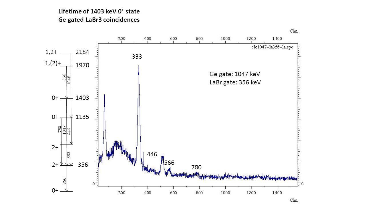 Lifetime of 1403 keV 0 + state Ge gated-LaBr3 coincidences 0+ 356 2+ 0+ 1047 356 1403 1,(2)+ 1970 566 Ge gate: 1047 keV LaBr gate: 356 keV 566 1,2+218