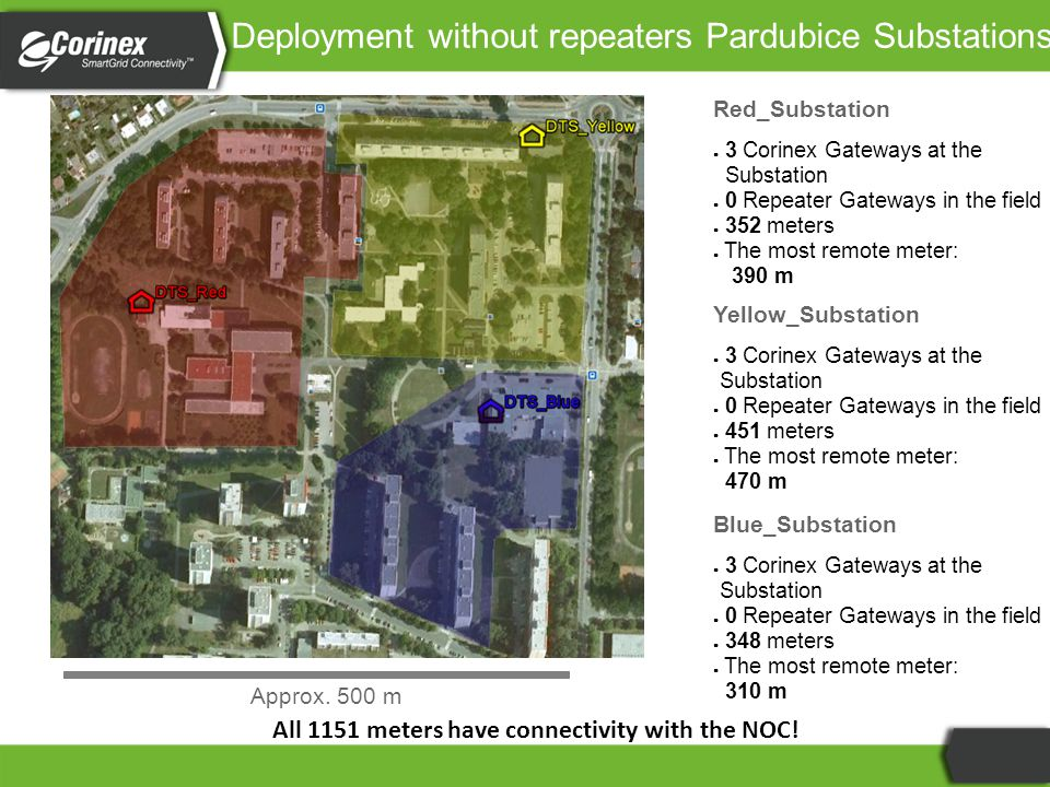 Deployment without repeaters Pardubice Substations Red_Substation ● 3 Corinex Gateways at the Substation ● 0 Repeater Gateways in the field ● 352 meters ● The most remote meter: 390 m Yellow_Substation ● 3 Corinex Gateways at the Substation ● 0 Repeater Gateways in the field ● 451 meters ● The most remote meter: 470 m Blue_Substation ● 3 Corinex Gateways at the Substation ● 0 Repeater Gateways in the field ● 348 meters ● The most remote meter: 310 m Approx.