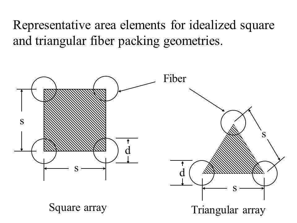 s s d Fiber d s s Representative area elements for idealized square and triangular fiber packing geometries. Square array Triangular array