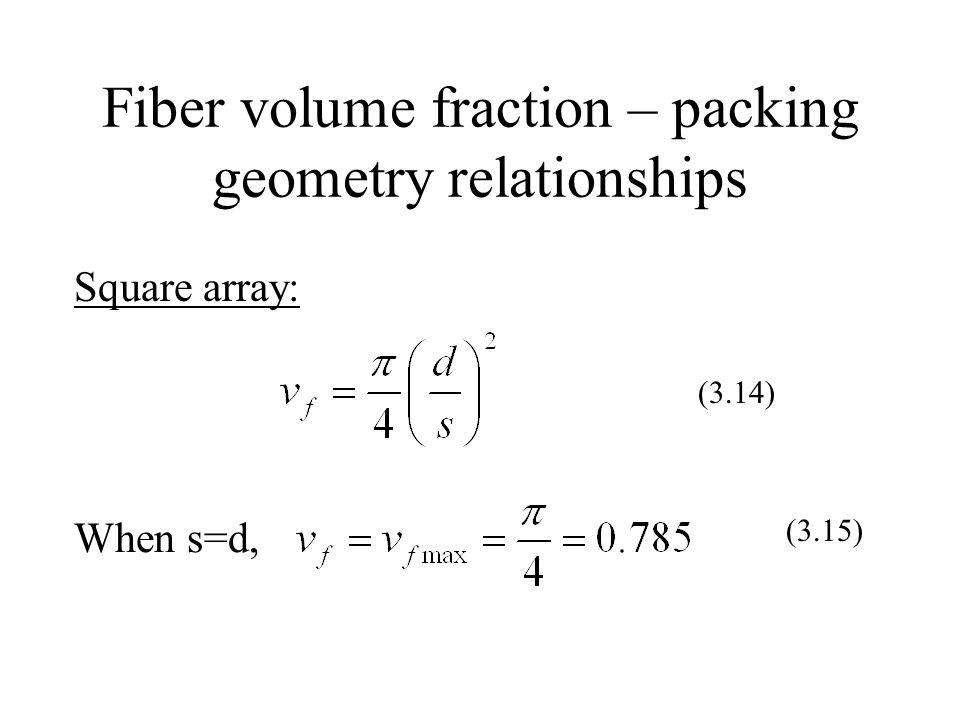 Fiber volume fraction – packing geometry relationships Square array: (3.14) When s=d, (3.15)