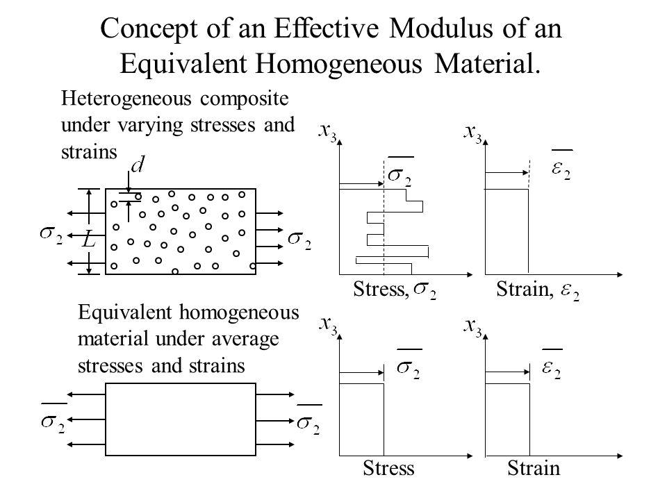 StressStrain Heterogeneous composite under varying stresses and strains Equivalent homogeneous material under average stresses and strains Concept of