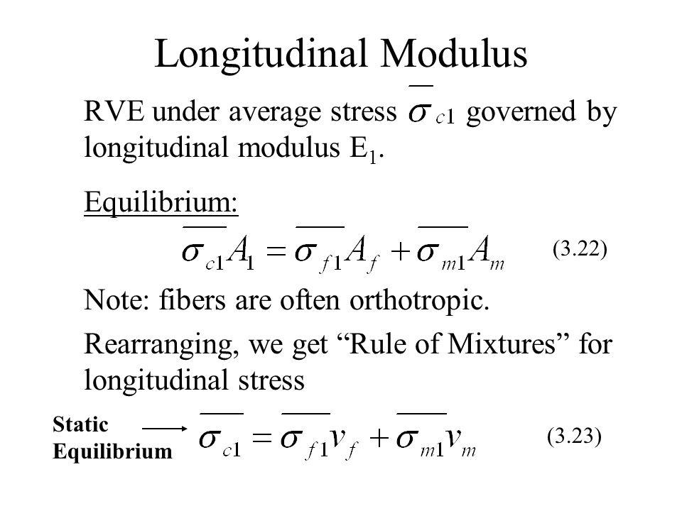 Longitudinal Modulus RVE under average stress governed by longitudinal modulus E 1. Equilibrium: Note: fibers are often orthotropic. Rearranging, we g