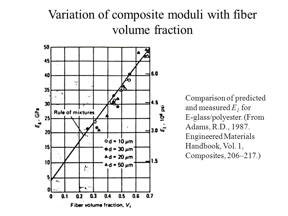 Variation of composite moduli with fiber volume fraction Comparison of predicted and measured E 1 for E-glass/polyester. (From Adams, R.D., 1987. Engi