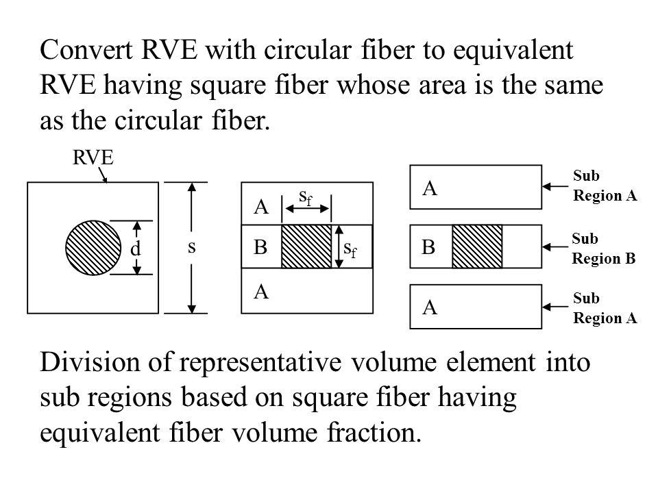 Convert RVE with circular fiber to equivalent RVE having square fiber whose area is the same as the circular fiber. Division of representative volume
