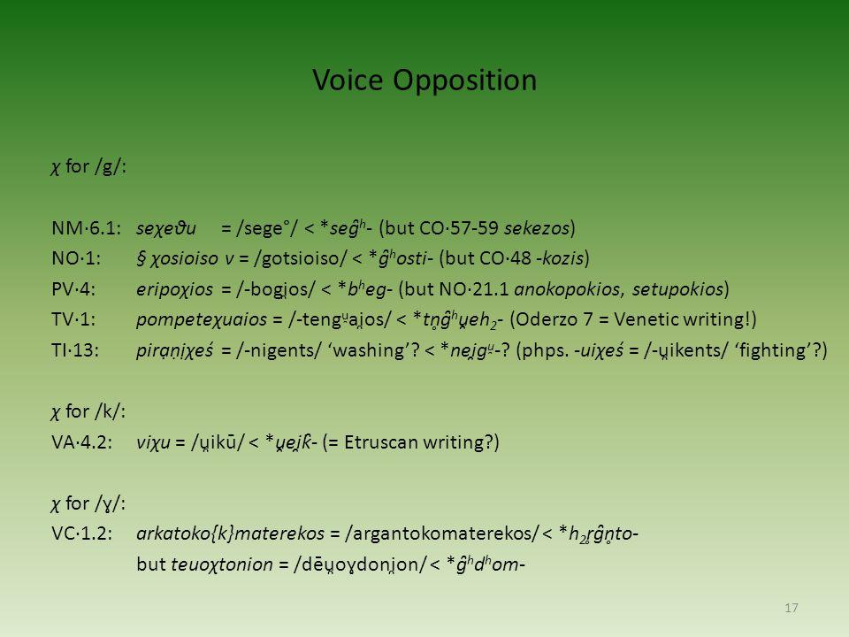 Voice Opposition χ for /g/: NM·6.1:seχeθu = /sege°/ < *seg̑ h - (but CO·57-59 sekezos) NO·1:§ χosioiso v = /gotsioiso/ < *g̑ h osti- (but CO·48 -kozis) PV·4:eripoχios = /-bogi̯os/ < *b h eg- (but NO·21.1 anokopokios, setupokios) TV·1: pompeteχuaios = /-teng u̯ ai̯os/ < *tn̥g̑ h u̯eh 2 - (Oderzo 7 = Venetic writing!) TI·13:pirạṇịχeś= /-nigents/ 'washing'.