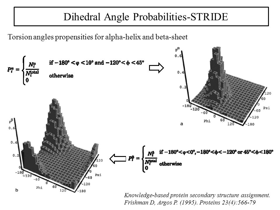 Torsion angles propensities for alpha-helix and beta-sheet Dihedral Angle Probabilities-STRIDE Knowledge-based protein secondary structure assignment.