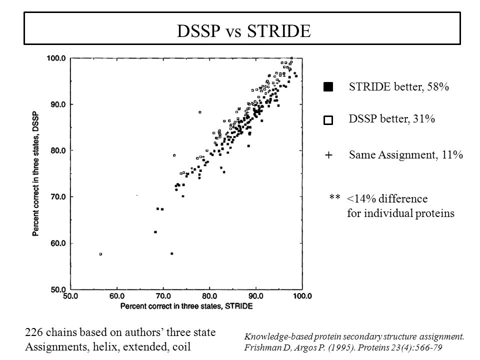 DSSP vs STRIDE Knowledge-based protein secondary structure assignment. Frishman D, Argos P. (1995). Proteins 23(4):566-79 + STRIDE better, 58% DSSP be