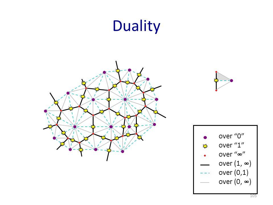 "105 Duality over ""0"" over ""1"" over ""  "" over (1,  ) over (0,1) over (0,  )"