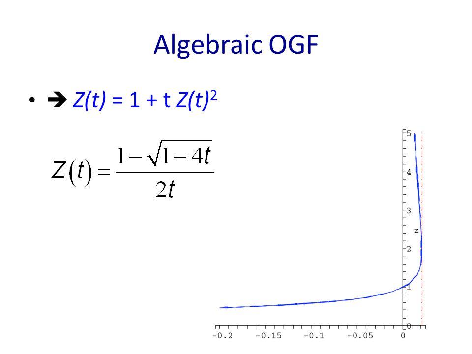 Algebraic OGF  Z(t) = 1 + t Z(t) 2
