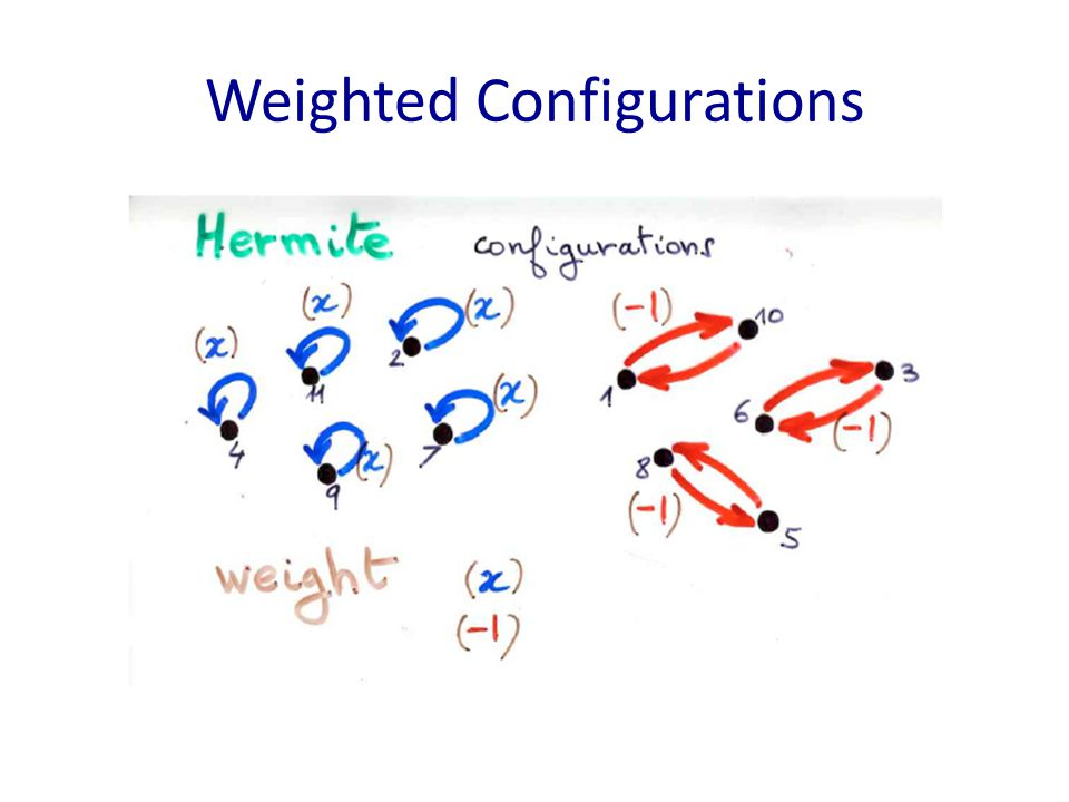 Weighted Configurations