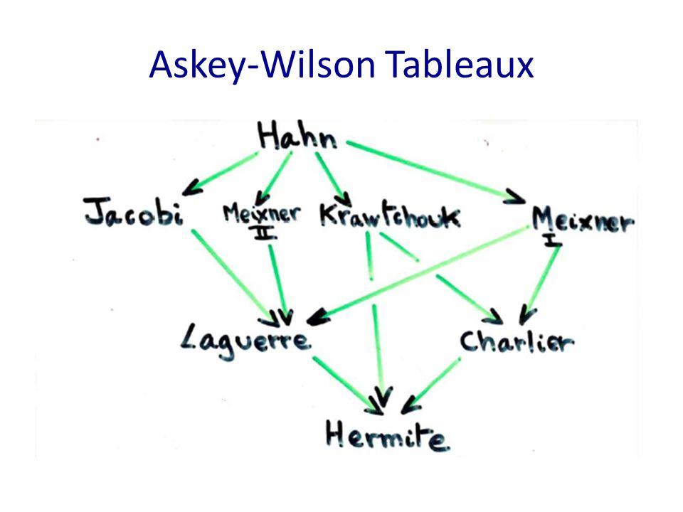 Askey-Wilson Tableaux