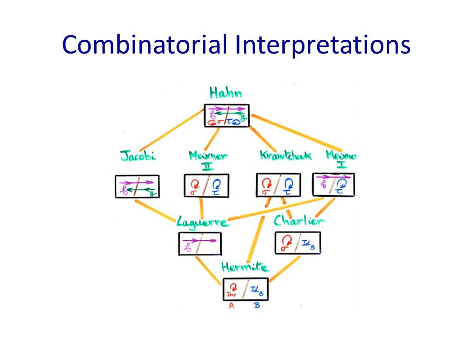 Combinatorial Interpretations