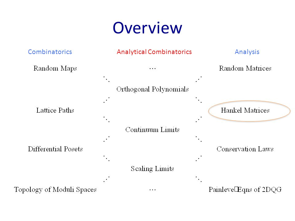Overview Combinatorics Analytical Combinatorics Analysis
