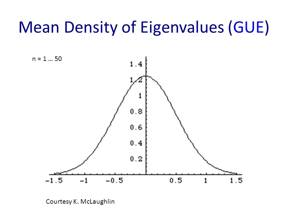 Mean Density of Eigenvalues (GUE) Courtesy K. McLaughlin n = 1 … 50