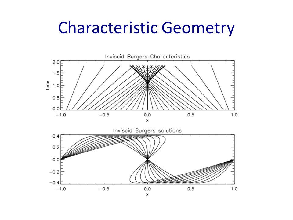 Characteristic Geometry