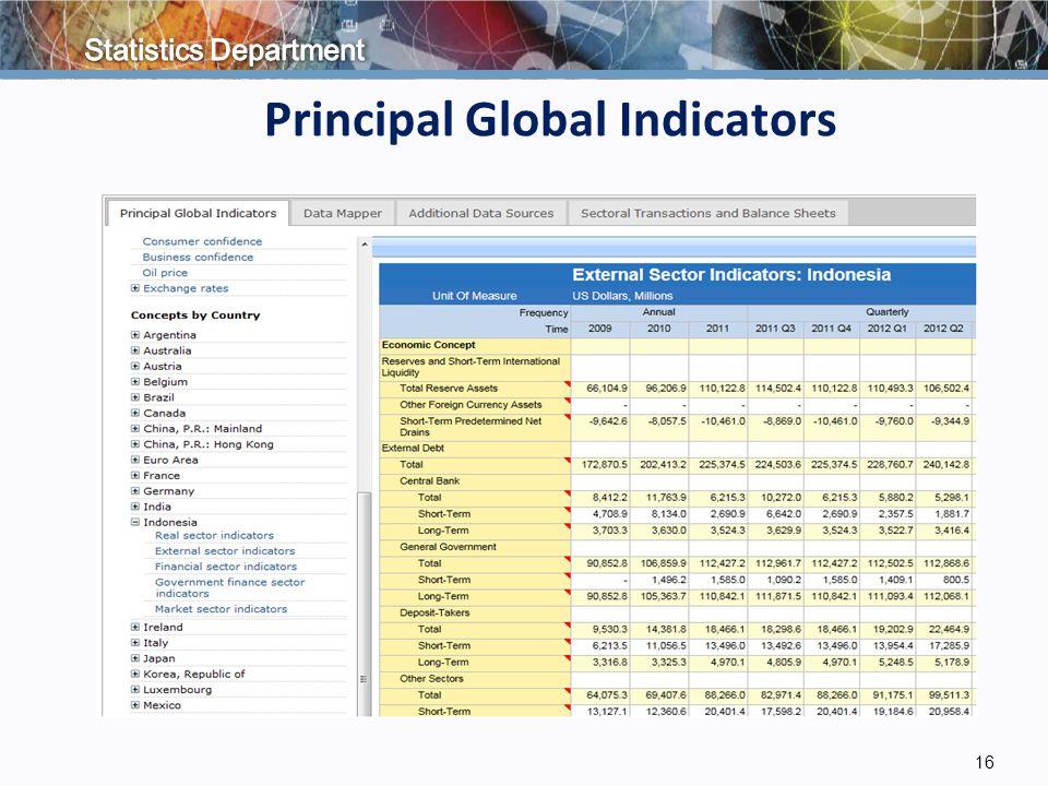 16 Principal Global Indicators