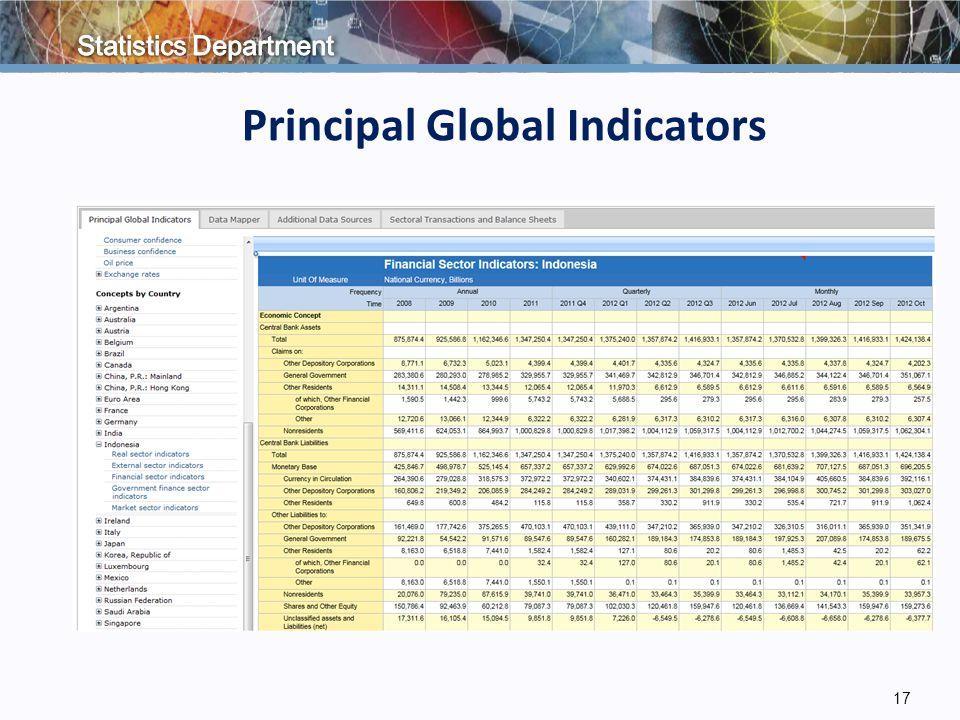 17 Principal Global Indicators