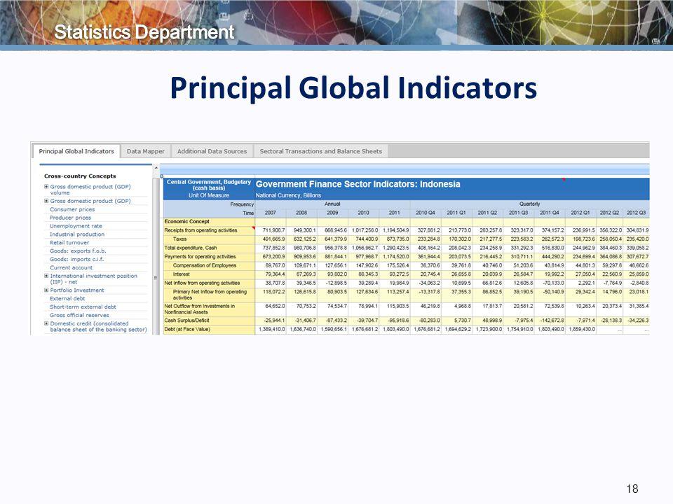 18 Principal Global Indicators