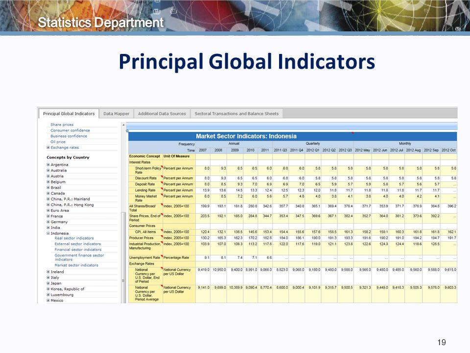 19 Principal Global Indicators