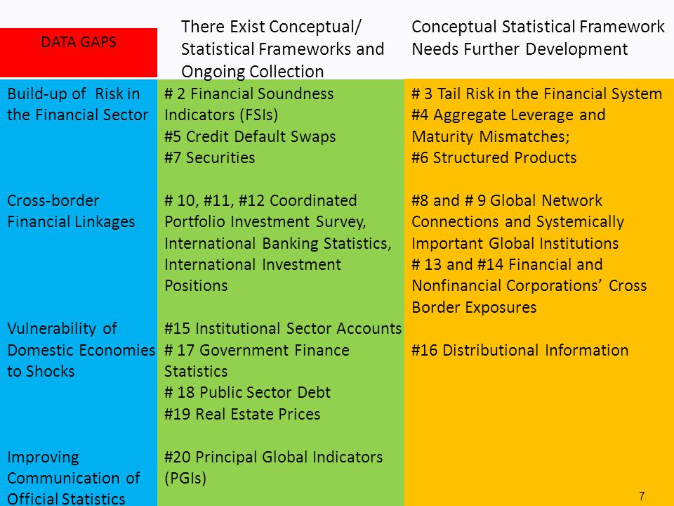 L-29 Economic and Financial Statistics in the Context of Global Financial Crisis HQ 11.06/8 Build-up of Risk in the Financial Sector Cross-border Financial Linkages Vulnerability of Domestic Economies to Shocks Improving Communication of Official Statistics # 2 Financial Soundness Indicators (FSIs) #5 Credit Default Swaps #7 Securities # 10, #11, #12 Coordinated Portfolio Investment Survey, International Banking Statistics, International Investment Positions #15 Institutional Sector Accounts # 17 Government Finance Statistics # 18 Public Sector Debt #19 Real Estate Prices #20 Principal Global Indicators (PGIs) # 3 Tail Risk in the Financial System #4 Aggregate Leverage and Maturity Mismatches; #6 Structured Products #8 and # 9 Global Network Connections and Systemically Important Global Institutions # 13 and #14 Financial and Nonfinancial Corporations' Cross Border Exposures #16 Distributional Information There Exist Conceptual/ Statistical Frameworks and Ongoing Collection Conceptual Statistical Framework Needs Further Development DATA GAPS 7